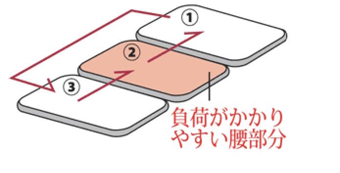中材をローテ―ションする方法
